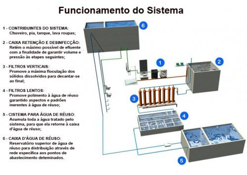 SRA Engenharia - Funcionamento do Sistema